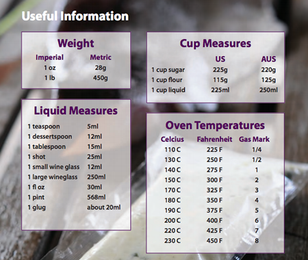 Bowlander product useful info on weights and measures, oven temperatures and more. Download it here.